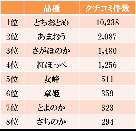 ichigo_ranking