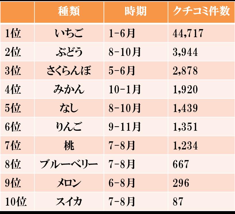kudamono_ranking